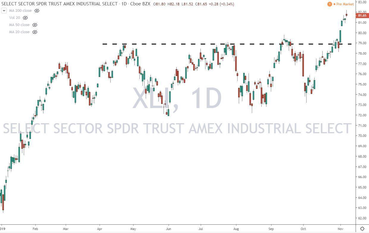 XLI ETF Chart 11-8-19
