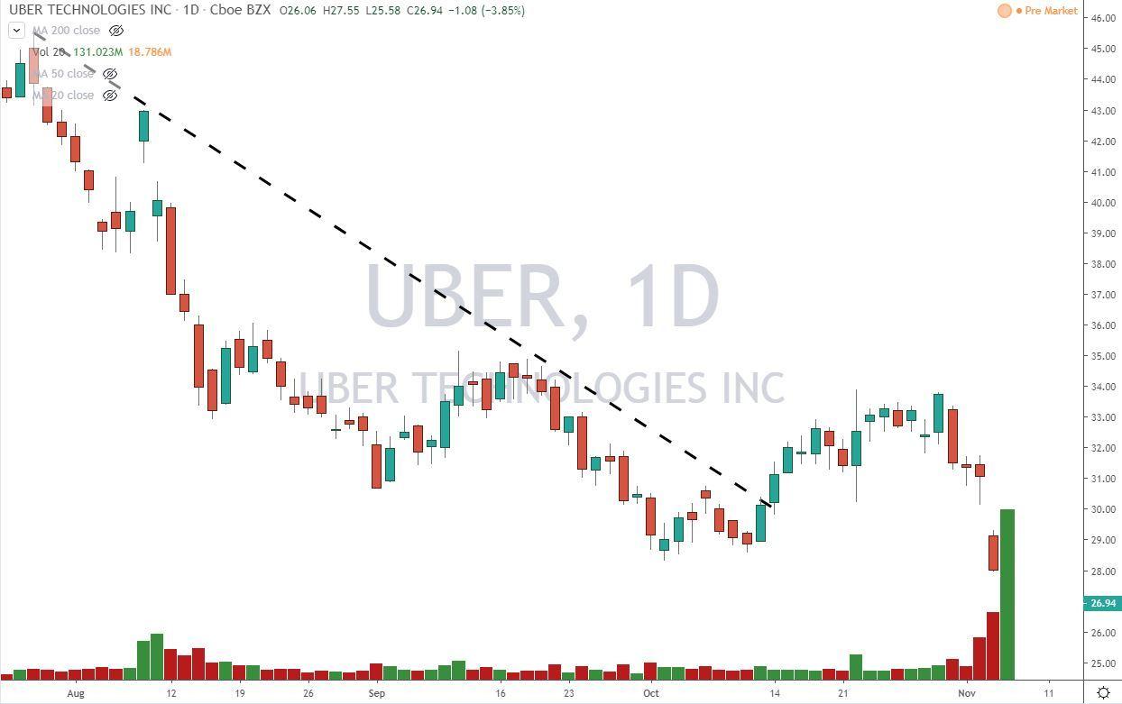 uber tech stock chart 11-7-19