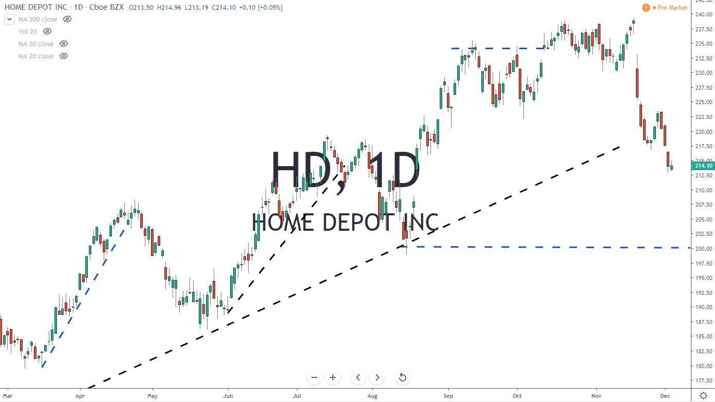HD Home Depot Stock Chart 12-5-19