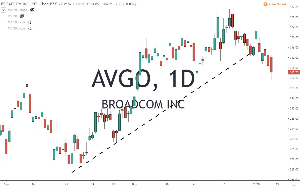 AVGO Broadcom Inc Stock Chart 1-10-20