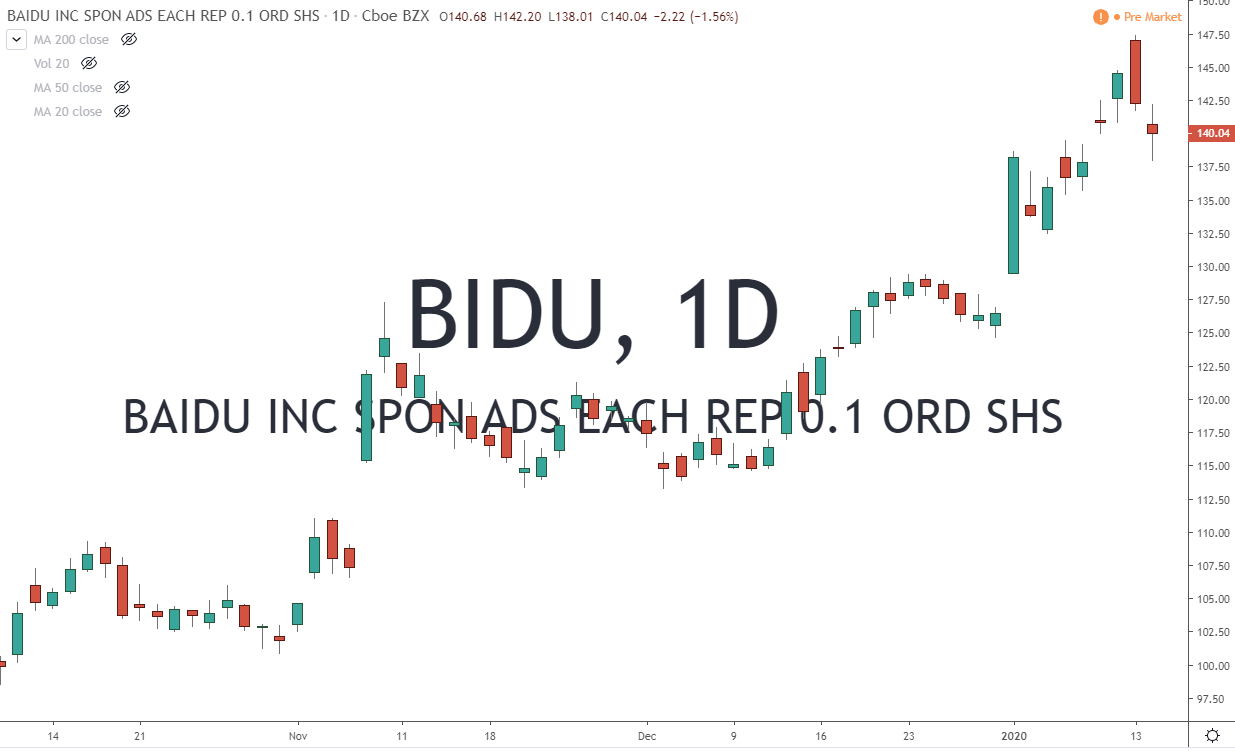 BIDU Baidu Inc Stock Chart 1-15-20