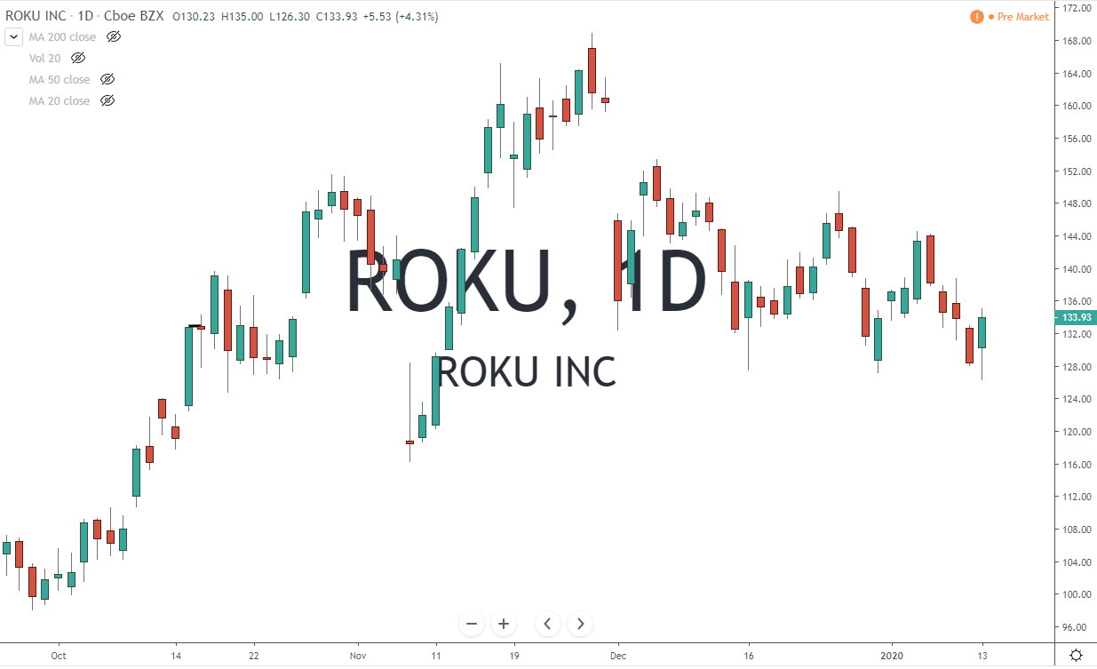 ROKU Roku Inc Stock Chart 1-14-20