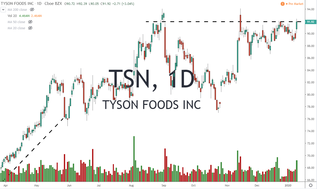 TSN Tyson Foods Inc Stock Chart 1-13.20