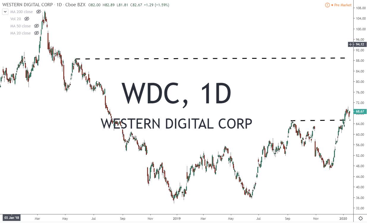 WDC Western Digital Corp Stock Chart 1-17-20