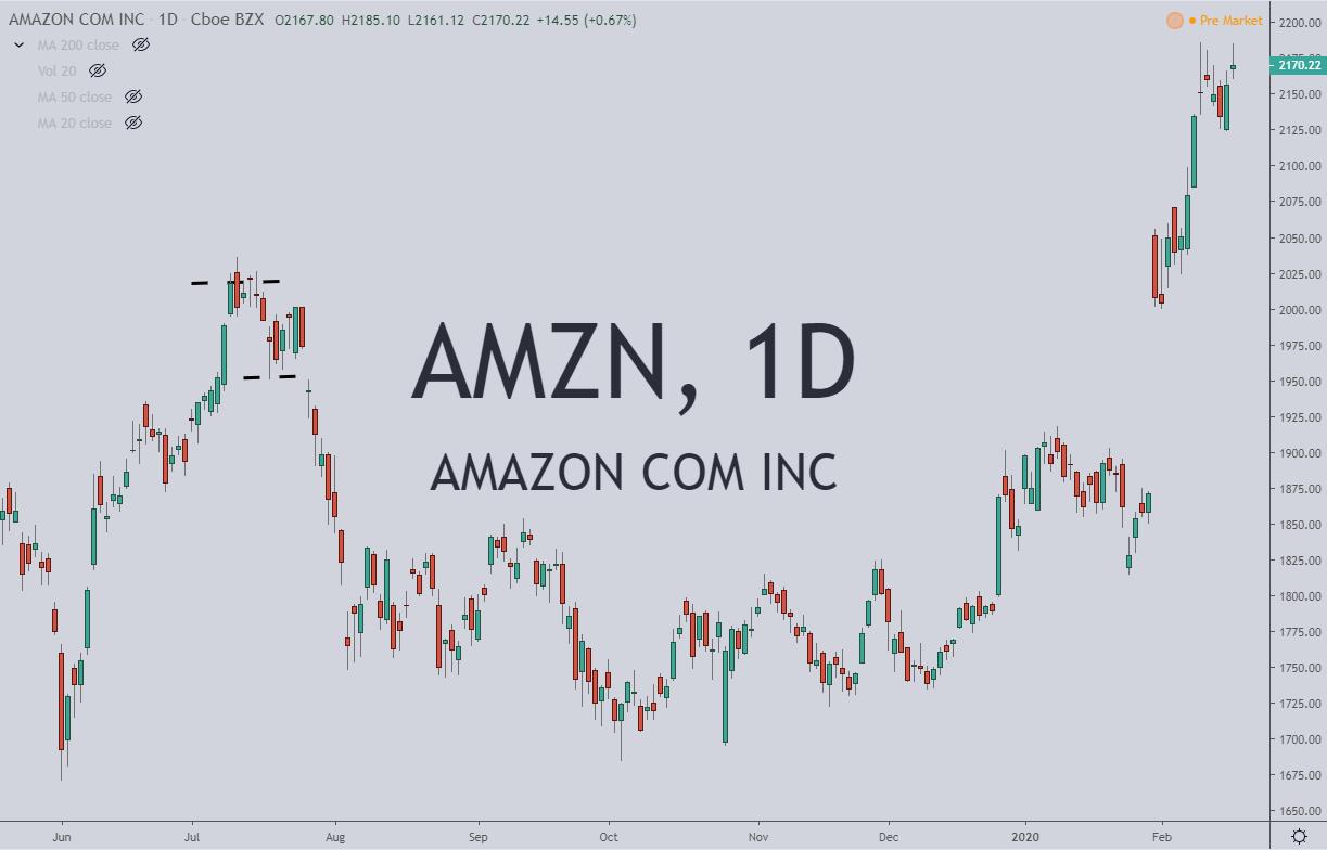 AMZN Stock Chart 2.20.20