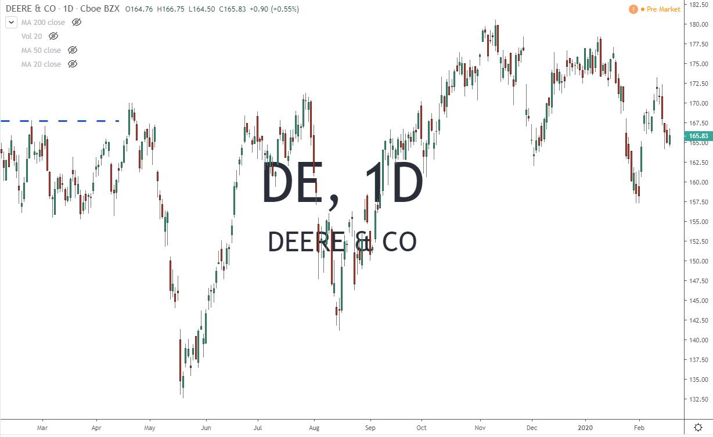 DE Deere Co 2.21.20 Stock Chart Before Earnings