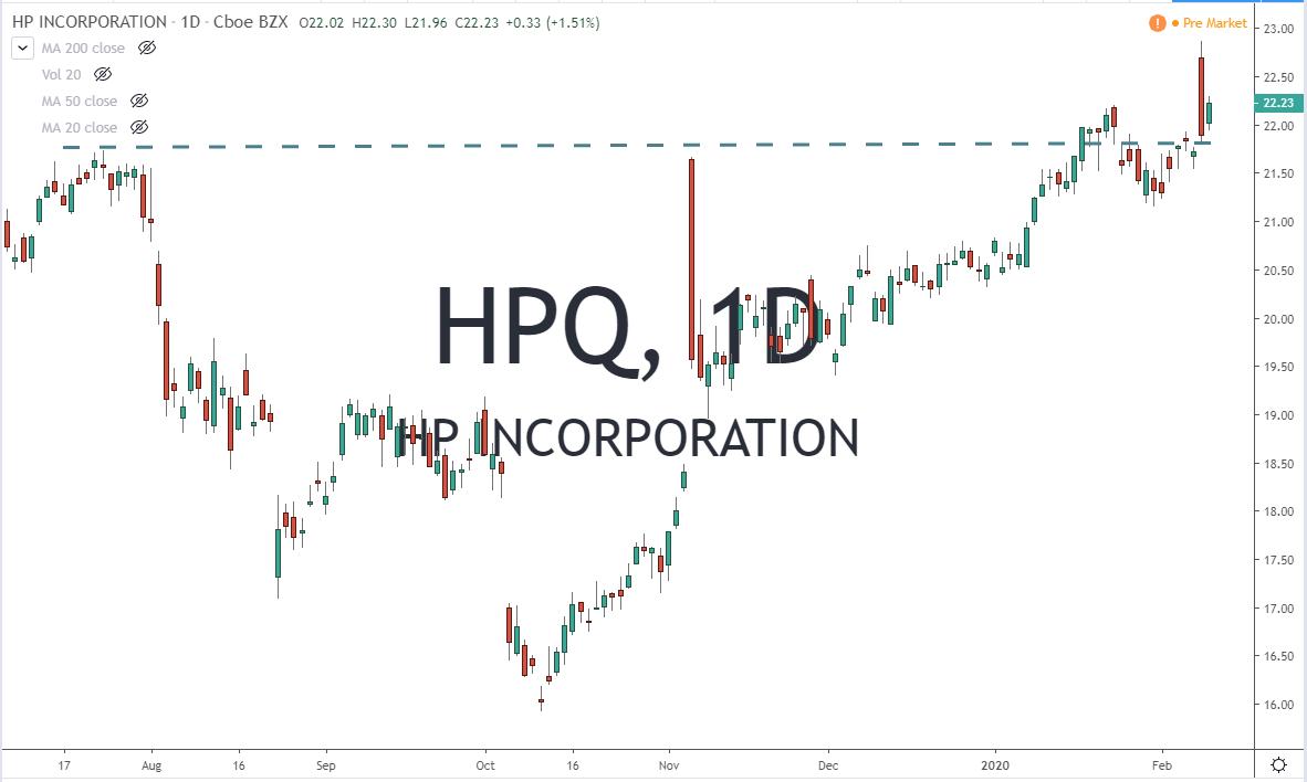 HPQ HP Inc Stock Chart 2-12-20