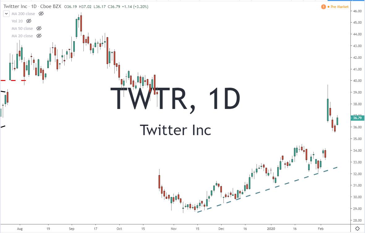 TWTR Twitter Inc Stock Chart 2-13-20